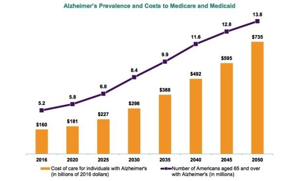 Alzheimer's Costs